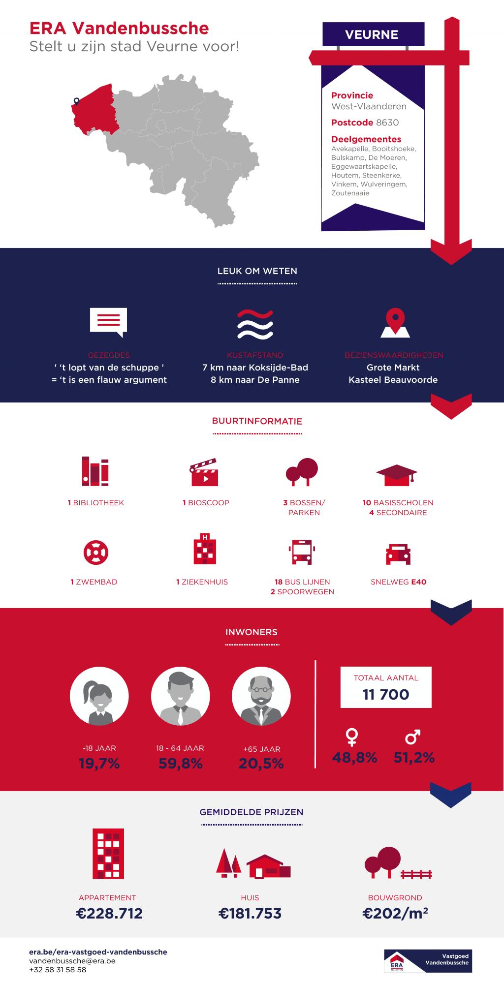 Waarom wonen in Veurne - infographic - immokantoor ERA Vandenbussche