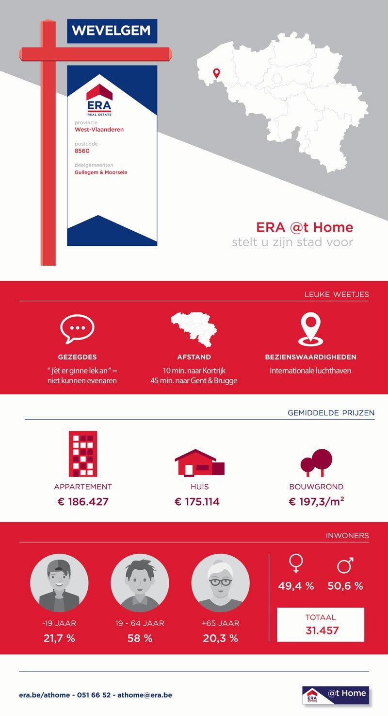 Infographic - Wonen in Wevelgem - ERA @t Home