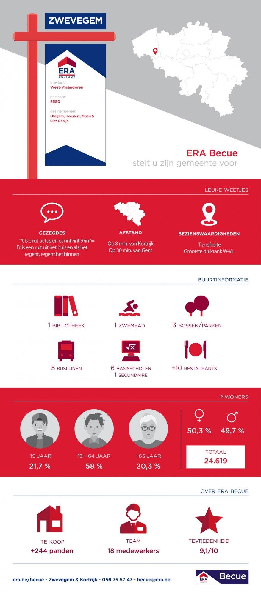 infographic - wonen in Zwevegem - Immokantoor ERA Becue in Zwevegem