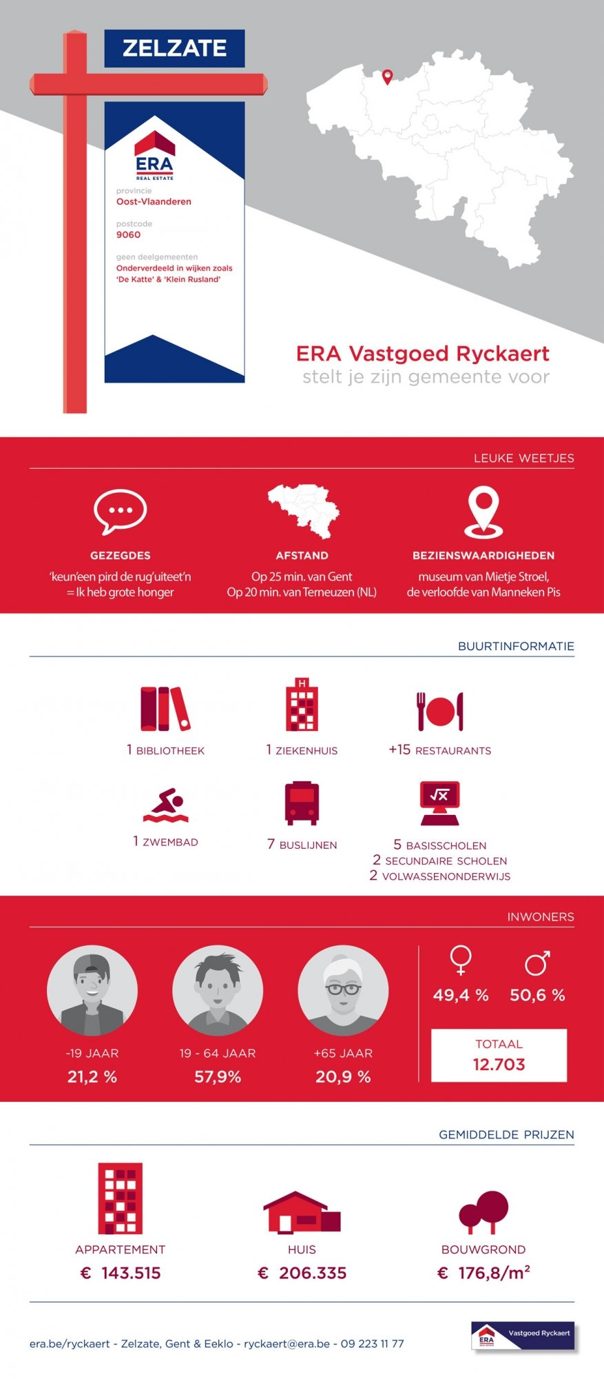 Infographic Wonen in Zelzate - ERA Vastgoed Ryckaert