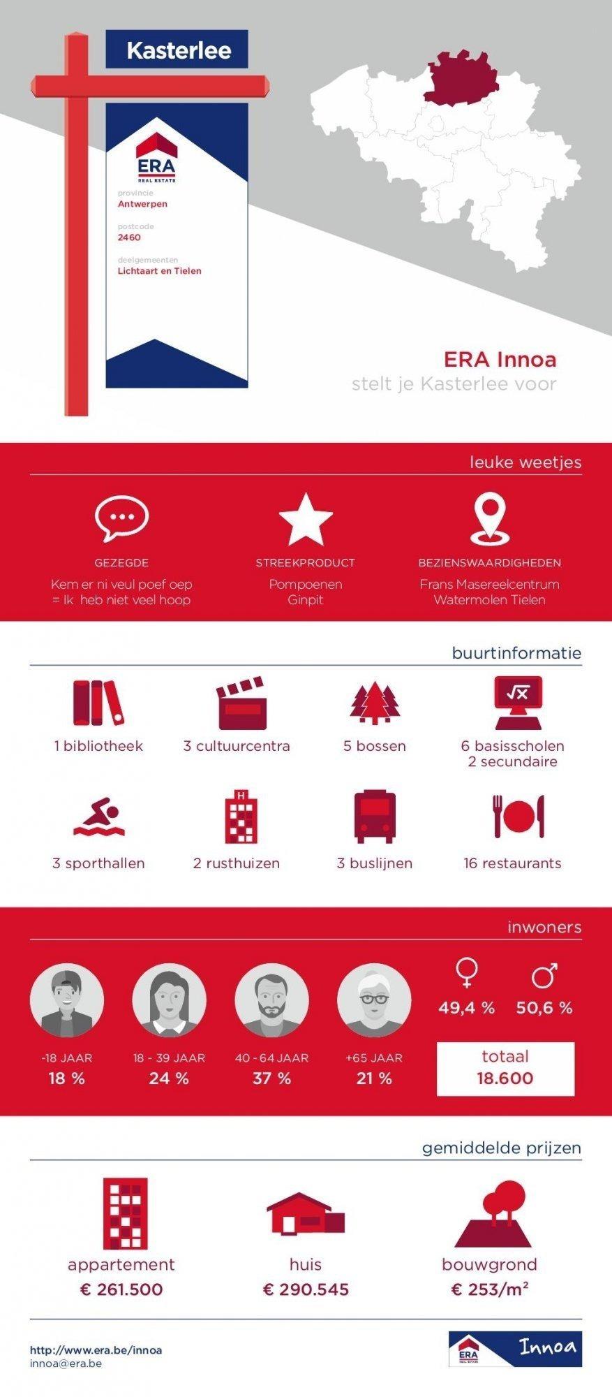 Infographic Kasterlee - ERA Innoa
