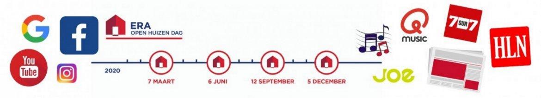 Huis verkopen dankzij ERA OHD-reclamecampagne
